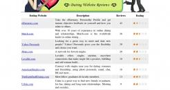 rankdates.com thumbnail