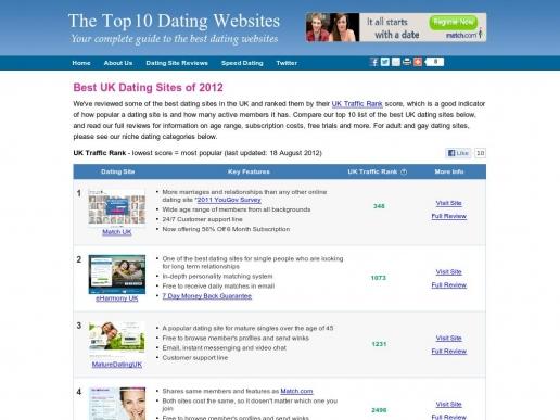 top10datingsites.co.uk thumbnail